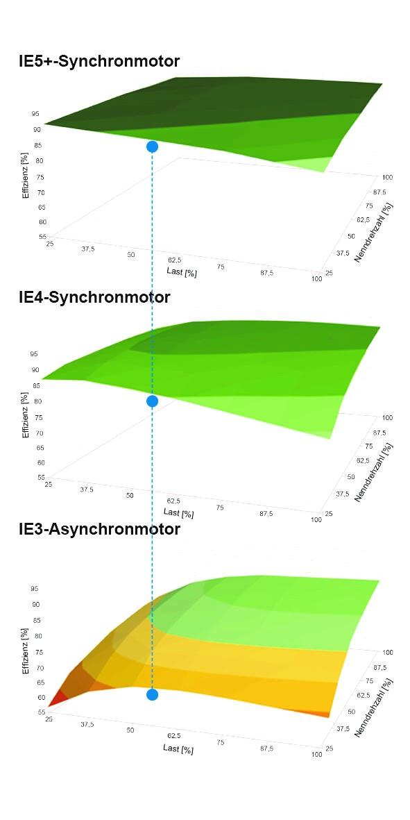 Effizienzvergleich IE5+_hoch
